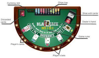blackjack spielregeln